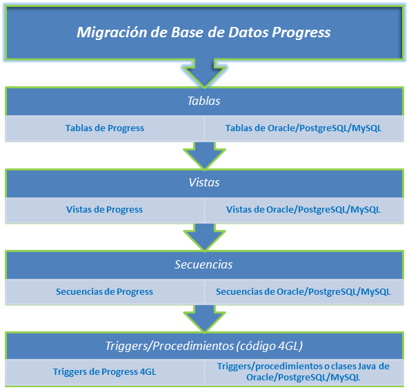 Migrar bases de datos Progress a bases de datos Oracle/PostgreSQL/MySQL