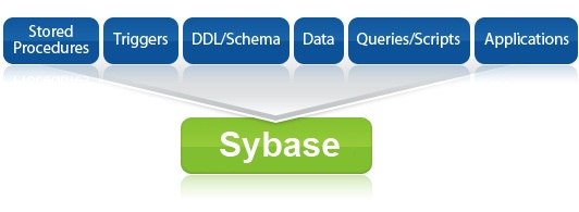 Ispirer MnMTK can automatically convert Sybase and convert to Sybase from major databases